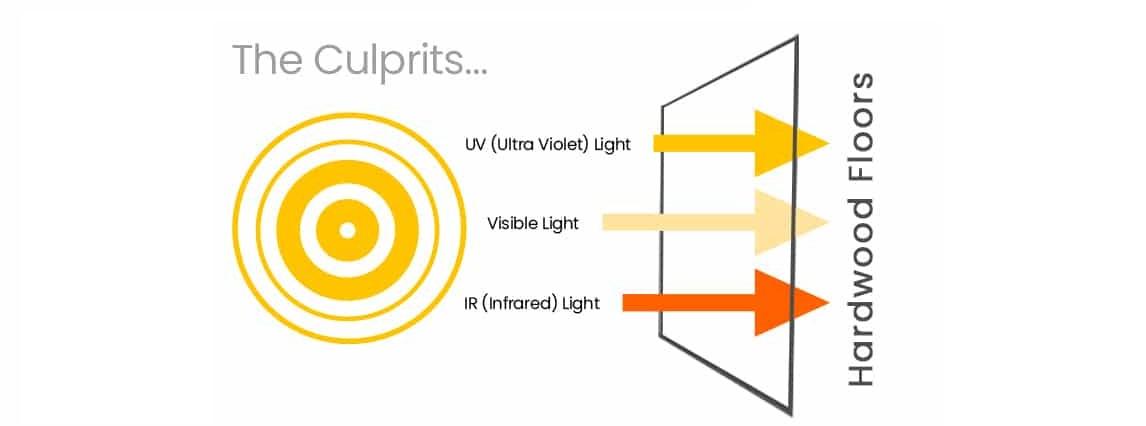 uv rays engineered floor
